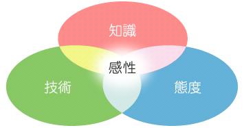知識・技術・態度が合わさり感性になる図