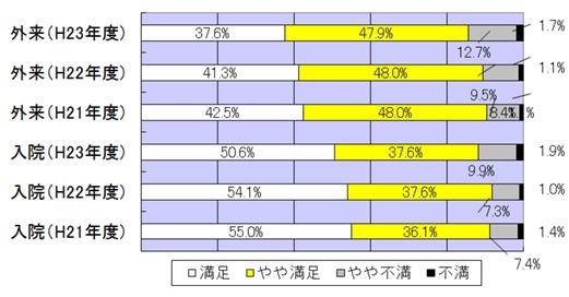 病院の設備についての満足度 調査 グラフ図