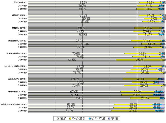 職員 入院についての満足度 調査 グラフ図