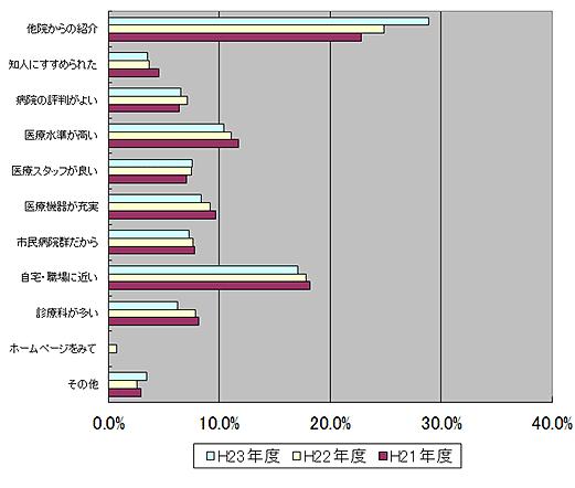 当院を選んだ理由について 調査 グラフ図