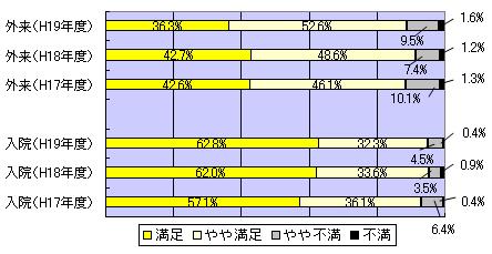 病院全体についての満足度について 調査 グラフ図