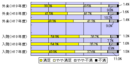 病院の設備 満足度について 調査 グラフ図