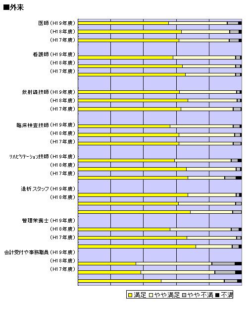 職員 外来についての満足度 調査 グラフ図