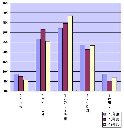 診察予定時間から診察までの待ち時間について 調査 グラフ図