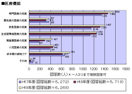 当院に必要な役割 機能 医療機能について 調査 グラフ図