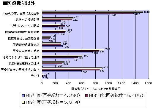 当院に必要な役割 機能 医療機能以外について 調査 グラフ図