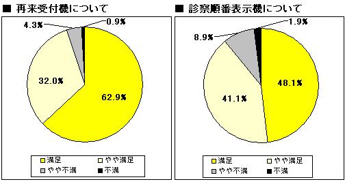 再来受付機 診察順番表示機について 調査グラフ図