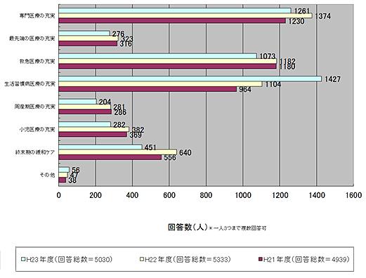 当院に必要な役割 機能 医療機能 調査 グラフ図