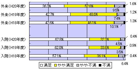 病院全体についての満足度 調査 グラフ図