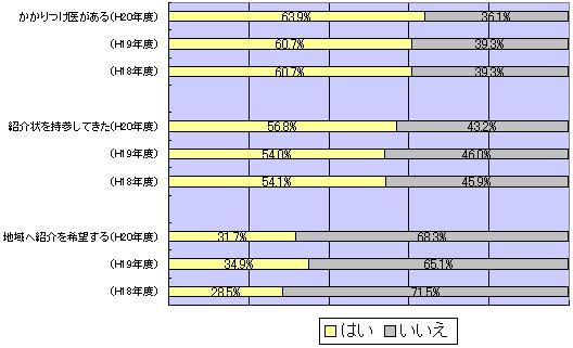 かかりつけ医について 調査 グラフ図