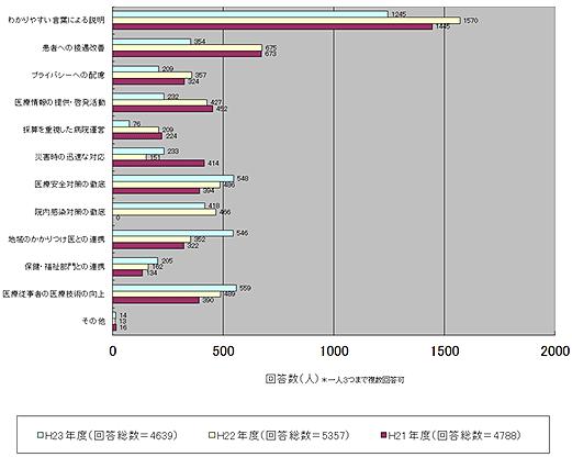 当院に必要な役割 機能 医療機能以外 調査 グラフ図