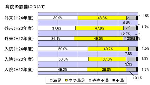 病院の設備について満足度  調査 グラフ図