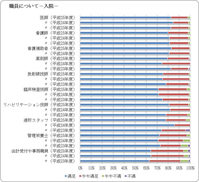 職員 入院の対応について 調査 グラフ図