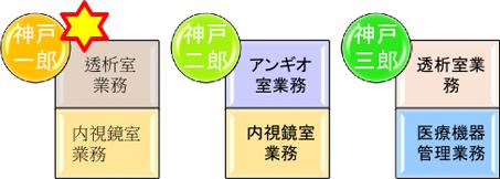 業務分担例3