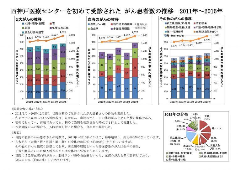 画像3 西神戸医療センターを始めて受信された がん患者数の推移 2011年から2015年まで