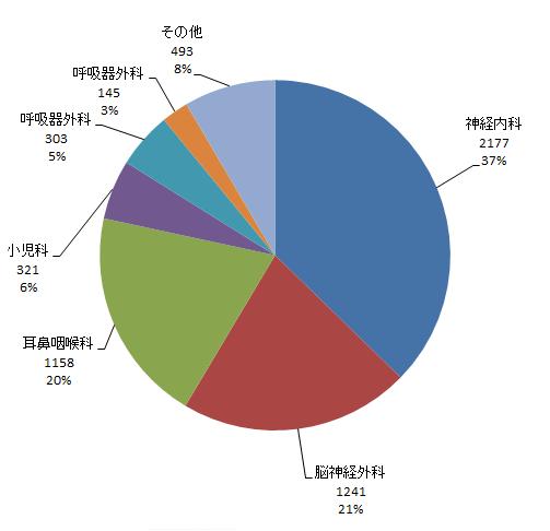 言語聴覚療法部門依頼件数円グラフ、詳細は以下