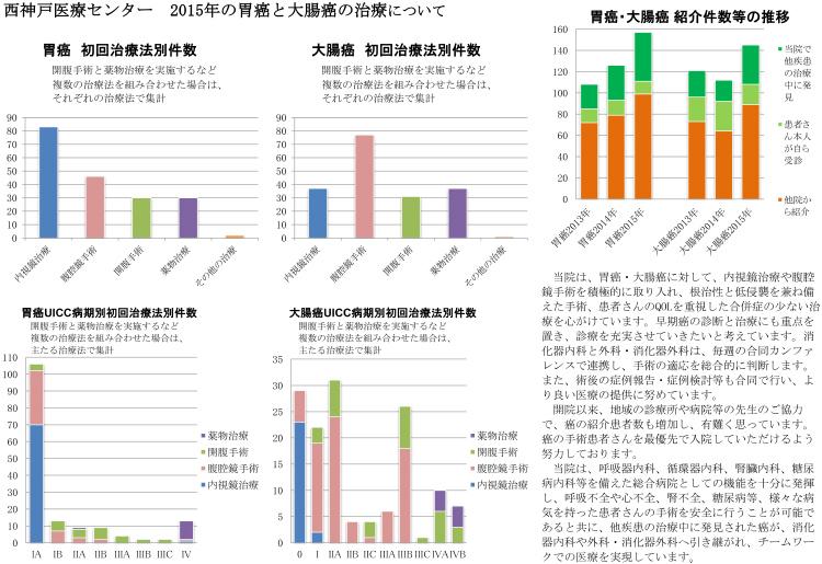 画像1 2015年の胃癌と大腸癌の治療について グラフ図