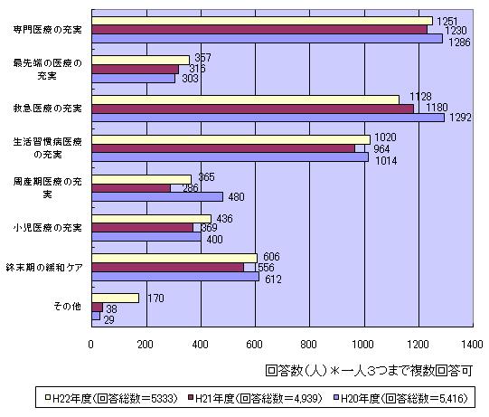 当院に必要な役割 機能 医療機能について 調査 グラフ図1