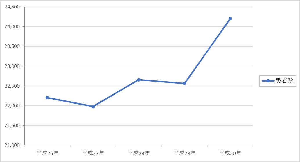 救急患者数グラフ