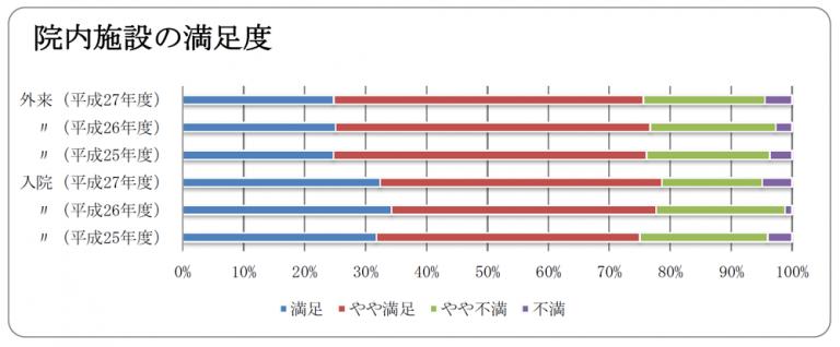 院内施設についての満足度 調査 グラフ図