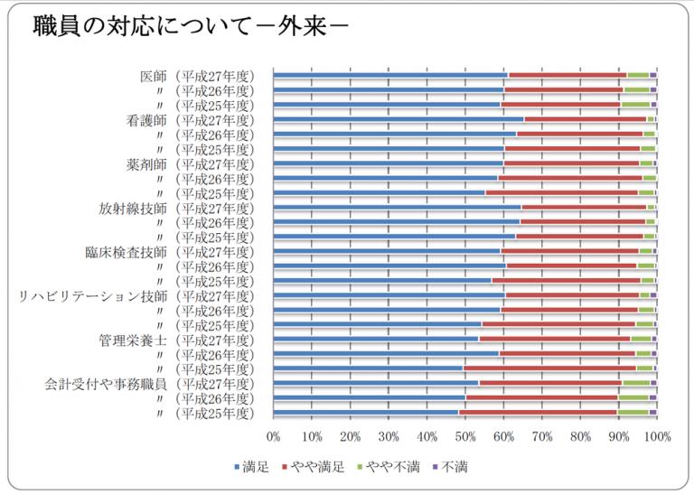 職員 外来の対応について 調査 グラフ図