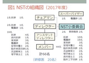 NSTの組織図(2017年度)