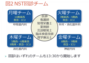 NST回診チーム