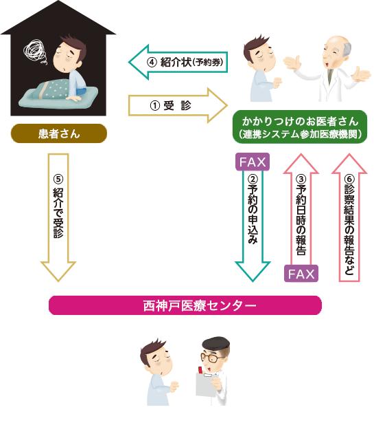 紹介患者さんの初診 検査予約の流れ、詳細は以下