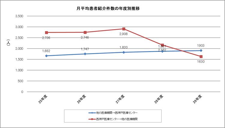 月平均患者紹介件数の年度別推移