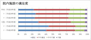 院内施設の満足度のグラフ